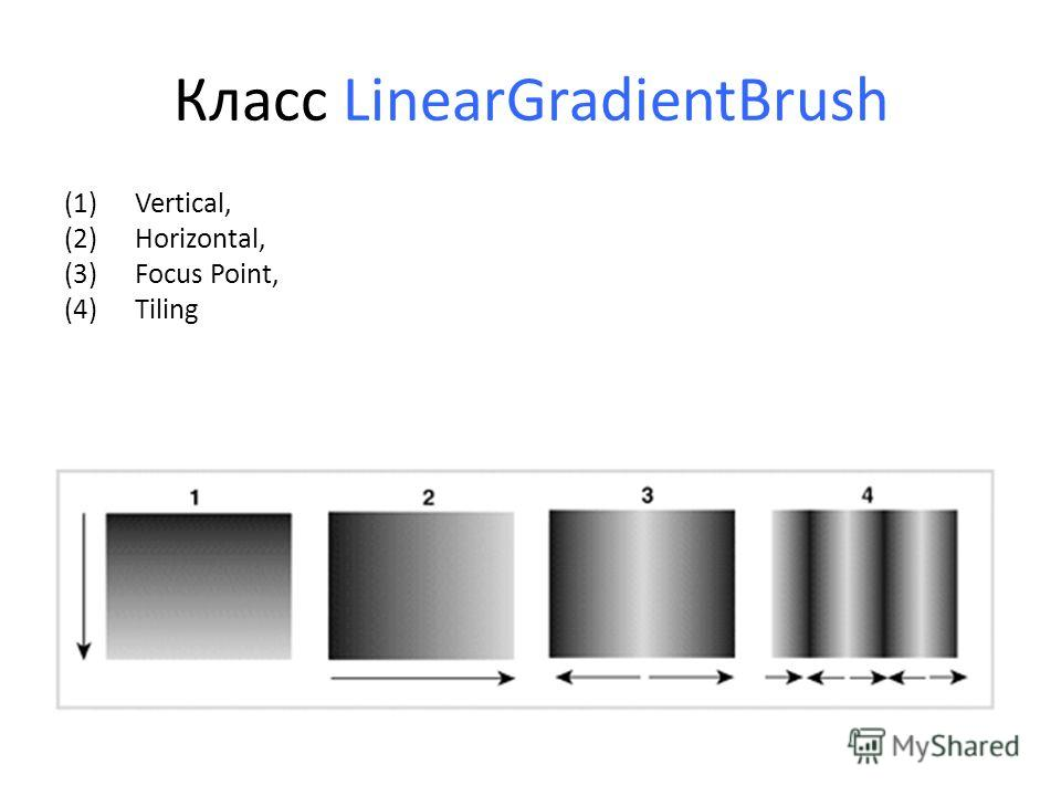 Класс LinearGradientBrush (1)Vertical, (2)Horizontal, (3)Focus Point, (4)Tiling