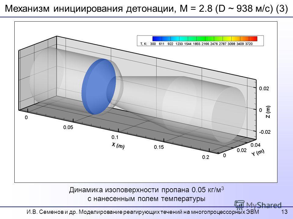 13 Механизм инициирования детонации, M = 2.8 (D ~ 938 м/c) (3) Динамика изоповерхности пропана 0.05 кг/м 3 с нанесенным полем температуры И.В. Семенов и др. Моделирование реагирующих течений на многопроцессорных ЭВМ