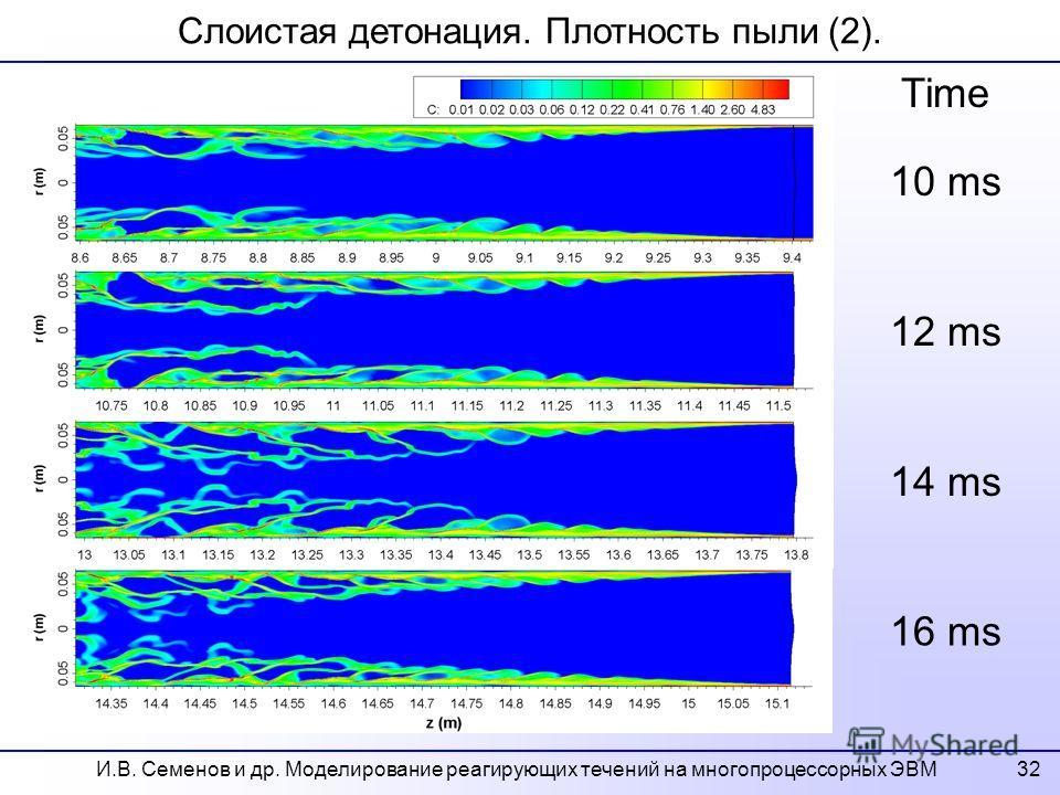 32 Слоистая детонация. Плотность пыли (2). 10 ms 12 ms 14 ms 16 ms Time И.В. Семенов и др. Моделирование реагирующих течений на многопроцессорных ЭВМ