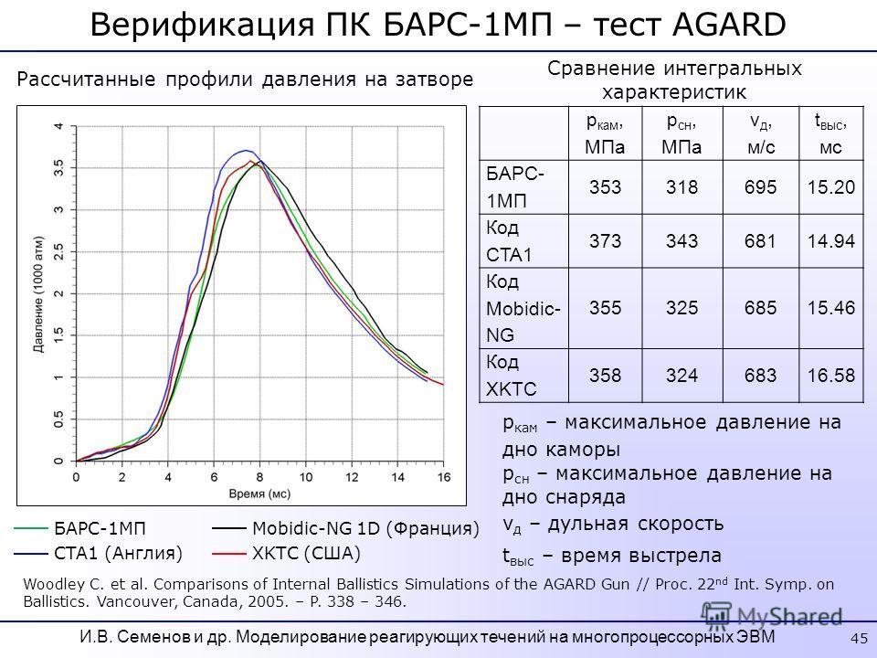 Верификация ПК БАРС-1МП – тест AGARD 45 Рассчитанные профили давления на затворе CTA1 (Англия) БАРС-1МП XKTC (США) Mobidic-NG 1D (Франция) Woodley C. et al. Comparisons of Internal Ballistics Simulations of the AGARD Gun // Proc. 22 nd Int. Symp. on