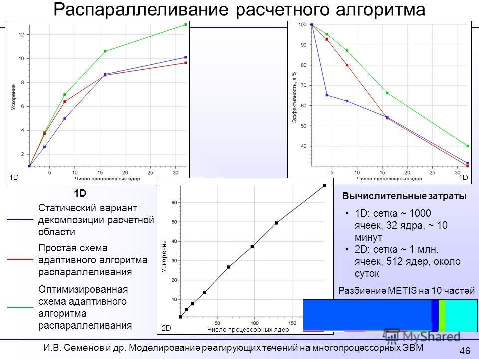 Распараллеливание расчетного алгоритма 1D1D1D1D Число процессорных ядер Ускорение 2D2D Статический вариант декомпозиции расчетной области Простая схема адаптивного алгоритма распараллеливания Оптимизированная схема адаптивного алгоритма распараллелив