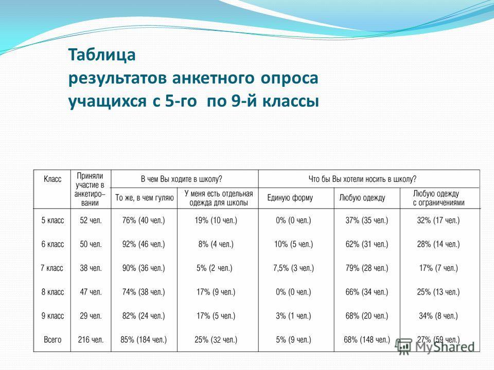 Таблица результатов анкетного опроса учащихся с 5-го по 9-й классы