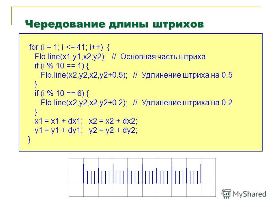Чередование длины штрихов for (i = 1; i