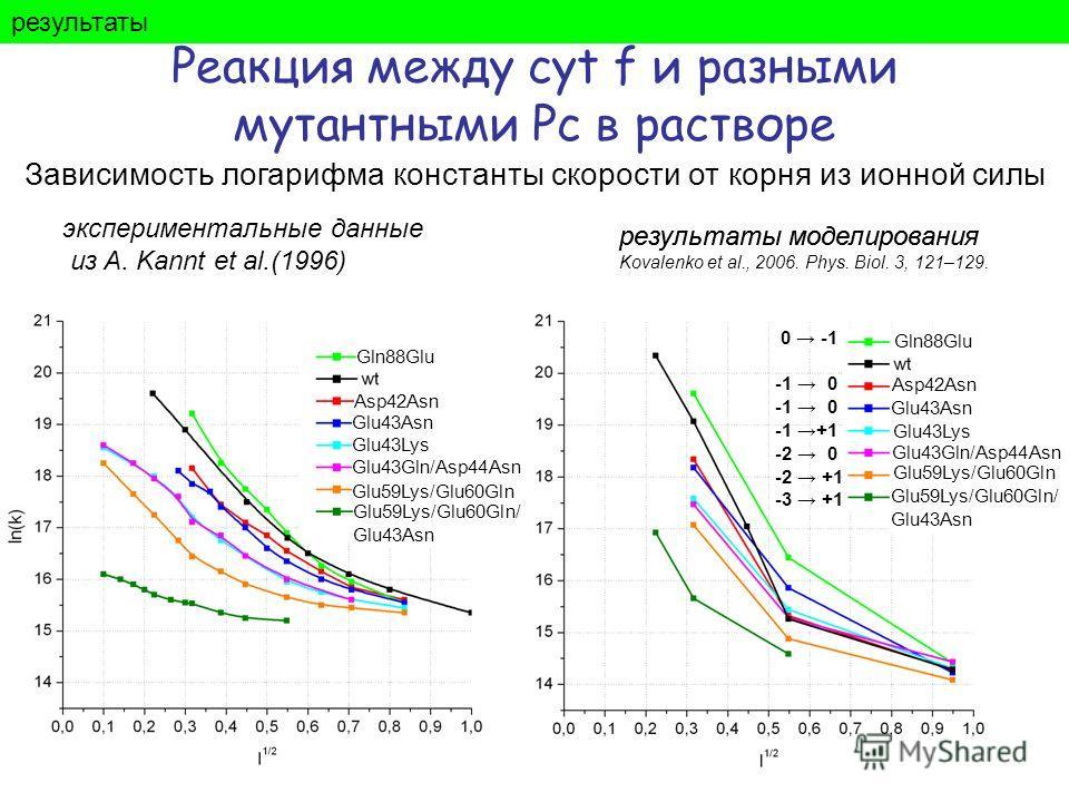 0 -1 -1 0 -1 +1 -2 0 -2 +1 -3 +1 результаты Реакция между cyt f и разными мутантными Pc в растворе Зависимость логарифма константы скорости от корня из ионной силы экспериментальные данные из A. Kannt et al.(1996) результаты моделирования Gln88Glu Gl