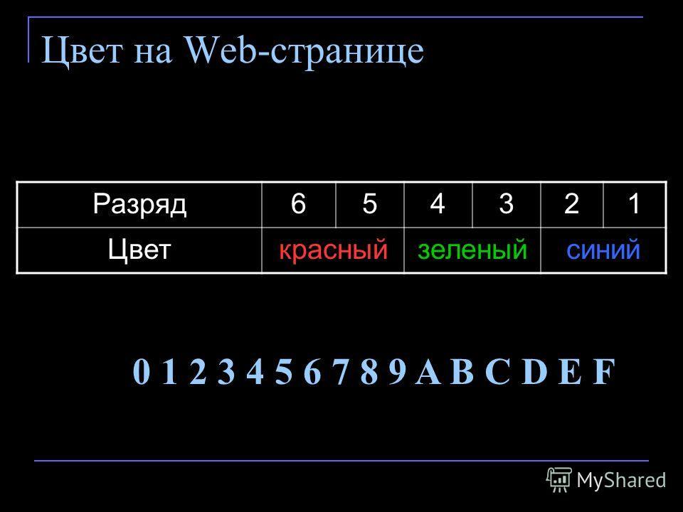 Цвет на Web-странице Разряд 654321 Цветкрасныйзеленыйсиний 0 1 2 3 4 5 6 7 8 9 A B C D E F