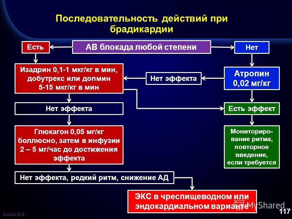 117 Последовательность действий при брадикардии АВ блокада любой степени Есть Нет Изадрин 0,1-1 мкг/кг в мин, добутрекс или допмин 5-15 мкг/кг в мин Нет эффекта Атропин 0,02 мг/кг Нет эффекта Есть эффект Мониториро- вание ритма, повторное введение, е
