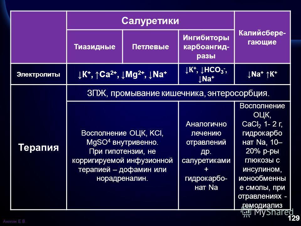 129 Салуретики Калийсбере- гающие Тиазидные Петлевые Ингибиторы карбоангид- разы Электролиты К +, Са 2+, Mg 2+, Na + К +, HCO 3 -,Na + Na + К + Терапия ЗПЖ, промывание кишечника, энтеросорбция. Восполнение ОЦК, KCl, MgSO 4 внутривенно. При гипотензии