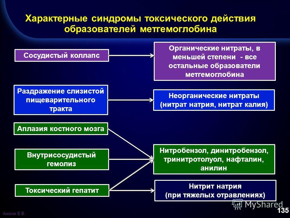 135 Характерные синдромы токсического действия образователей метгемоглобина Сосудистый коллапс Раздражение слизистой пищеварительного тракта Аплазия костного мозга Внутрисосудистый гемолиз Токсический гепатит Органические нитраты, в меньшей степени -