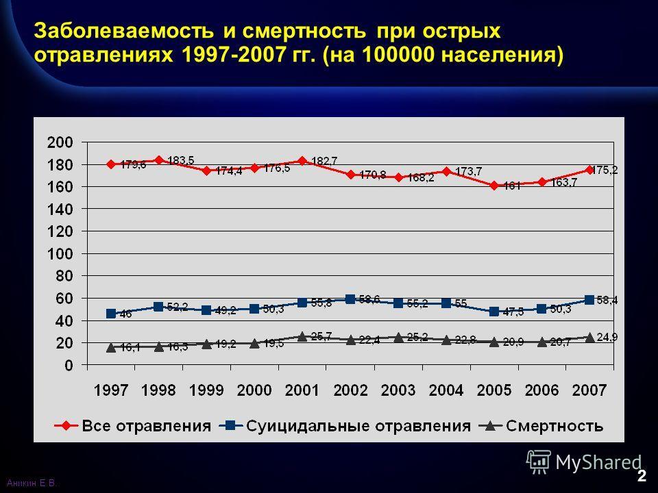 2 Заболеваемость и смертность при острых отравлениях 1997-2007 гг. (на 100000 населения) Аникин Е.В.