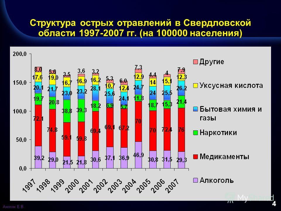 4 Структура острых отравлений в Свердловской области 1997-2007 гг. (на 100000 населения) Аникин Е.В.