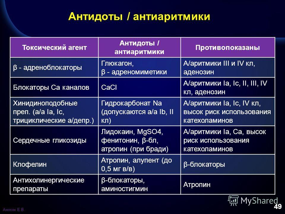 49 Антидоты / антиаритмики Токсический агент Антидоты / антиаритмики Противопоказаны β - адреноблокаторы Глюкагон, β - адреномиметики А/аритмики III и IV кл, аденозин Блокаторы Са каналов СаCl А/аритмики Ia, Ic, II, III, IV кл, аденозин Хинидиноподоб
