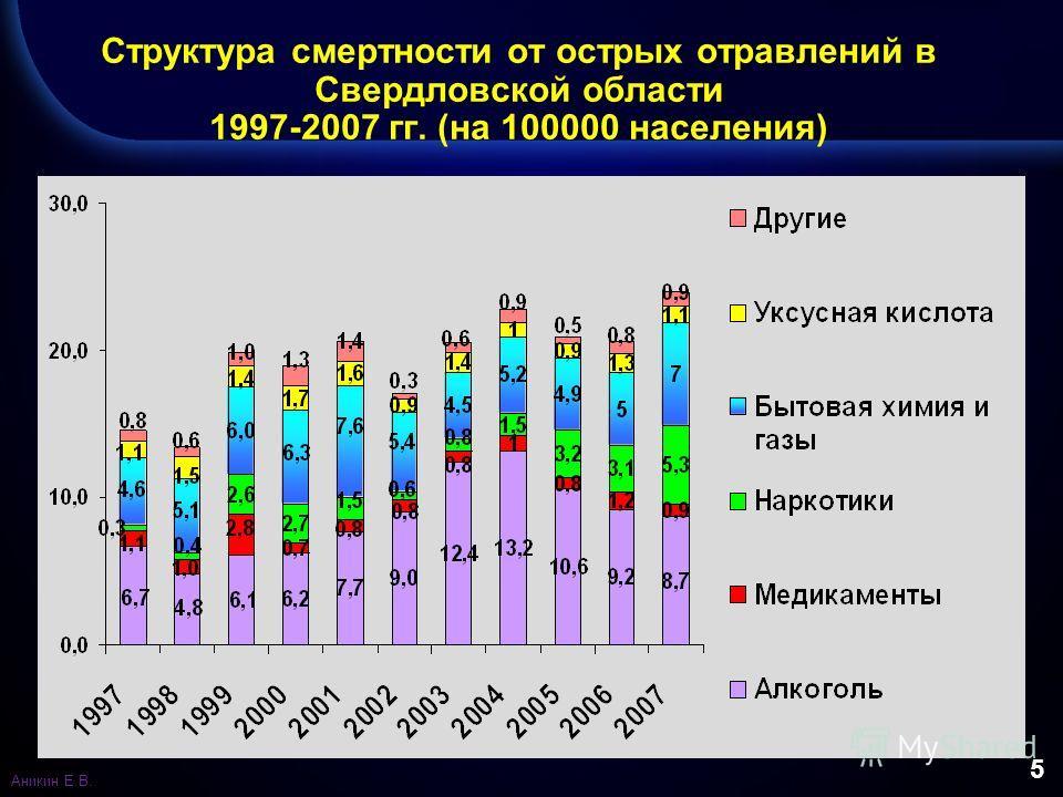5 Структура смертности от острых отравлений в Свердловской области 1997-2007 гг. (на 100000 населения) Аникин Е.В.