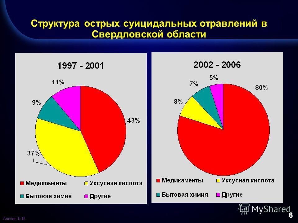 6 Структура острых суицидальных отравлений в Свердловской области Аникин Е.В.