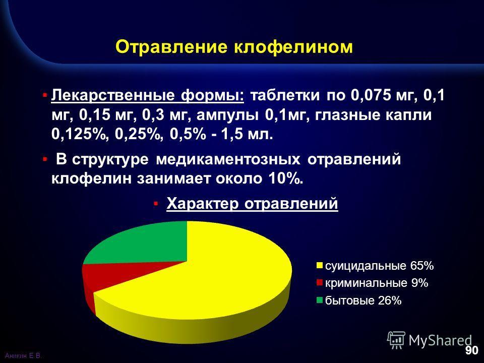 90 Отравление клофелином Лекарственные формы: таблетки по 0,075 мг, 0,1 мг, 0,15 мг, 0,3 мг, ампулы 0,1 мг, глазные капли 0,125%, 0,25%, 0,5% - 1,5 мл. В структуре медикаментозных отравлений клофелин занимает около 10%. Характер отравлений Аникин Е.В