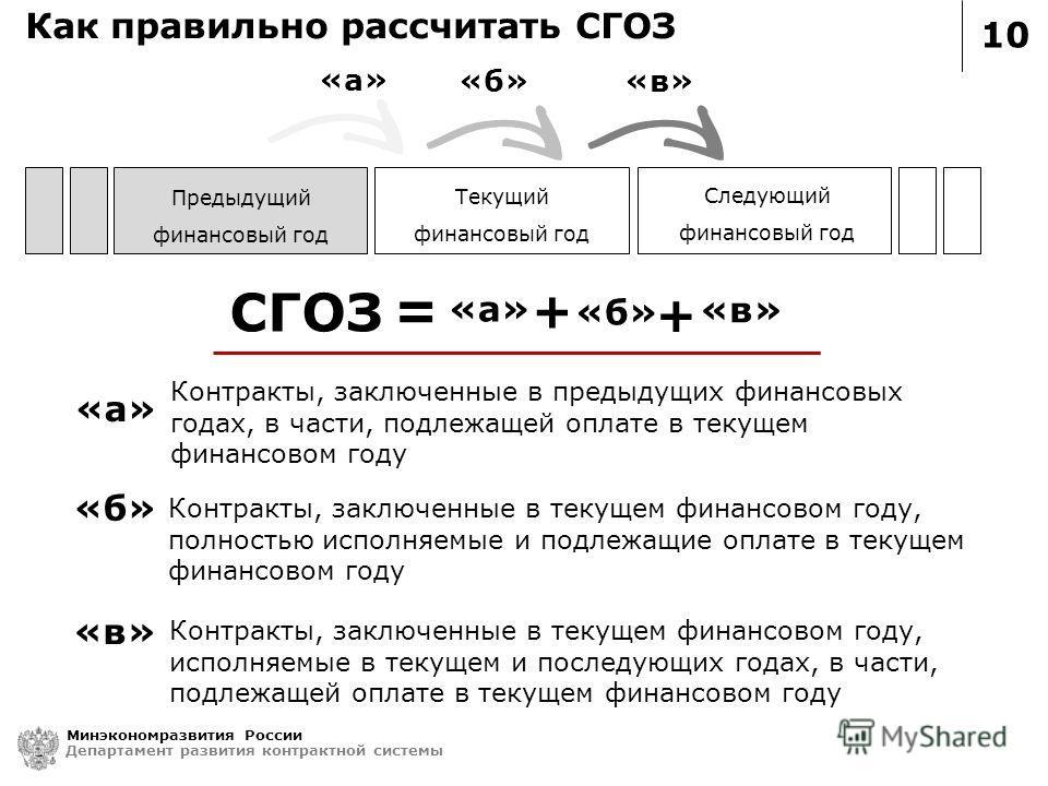 10 Как правильно рассчитать СГОЗ Минэкономразвития России Департамент развития контрактной системы «а» «б» «в» Предыдущий финансовый год Текущий финансовый год Следующий финансовый год «а» «б» «в» СГОЗ = + «а» «б» + «в» Контракты, заключенные в преды