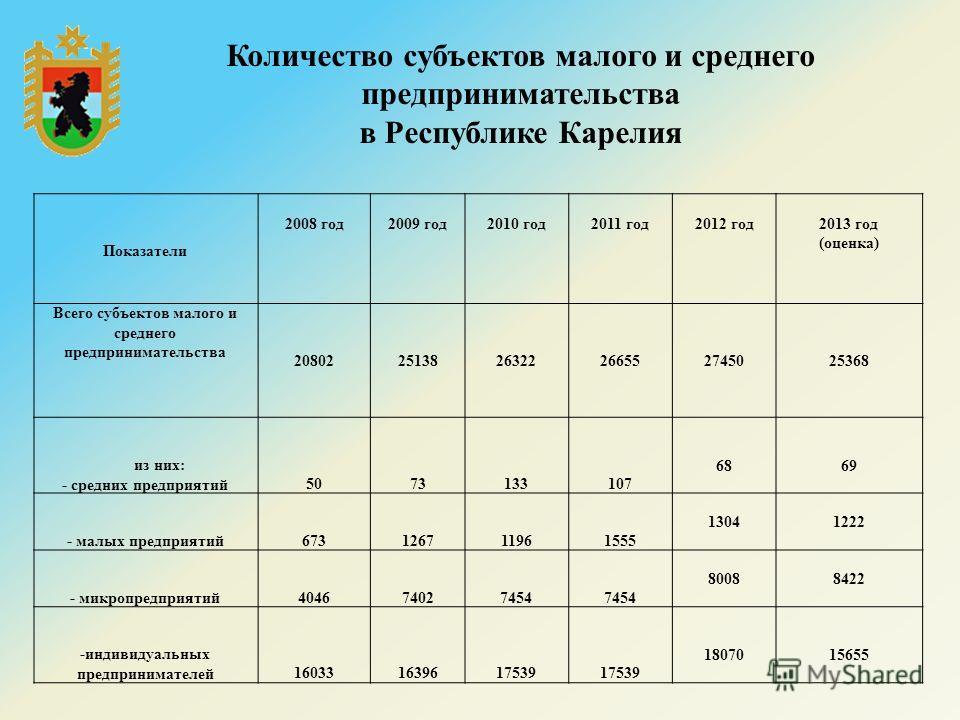 Показатели 2008 год 2009 год 2010 год 2011 год 2012 год 2013 год (оценка) Всего субъектов малого и среднего предпринимательства 208022513826322266552745025368 из них: - средних предприятий 5073133107 6869 - малых предприятий 673126711961555 13041222