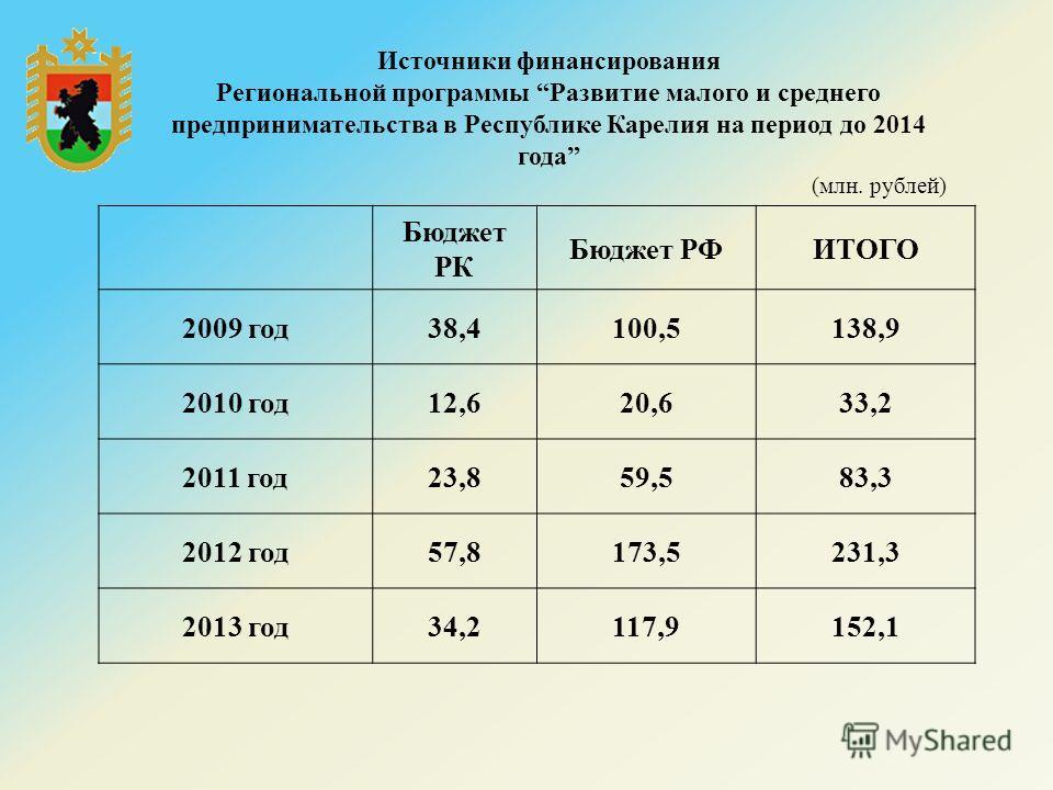Источники финансирования Региональной программы Развитие малого и среднего предпринимательства в Республике Карелия на период до 2014 года (млн. рублей) Бюджет РК Бюджет РФИТОГО 2009 год 38,4100,5138,9 2010 год 12,620,633,2 2011 год 23,859,583,3 2012