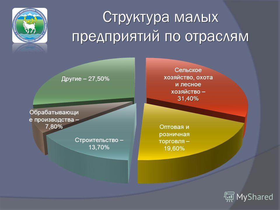 Структура малых предприятий по отраслям