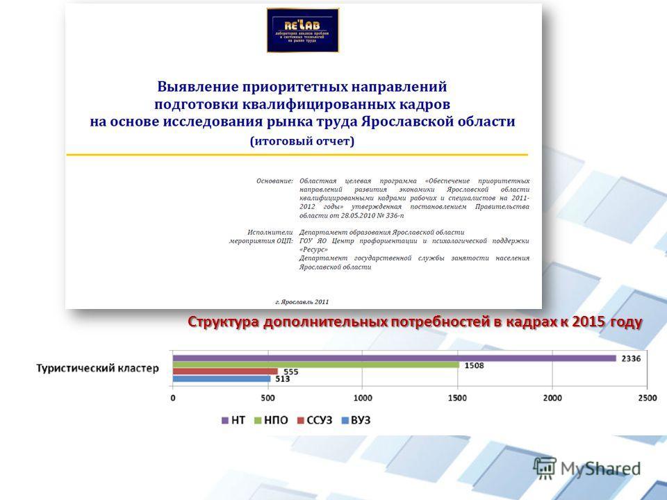 Структура дополнительных потребностей в кадрах к 2015 году