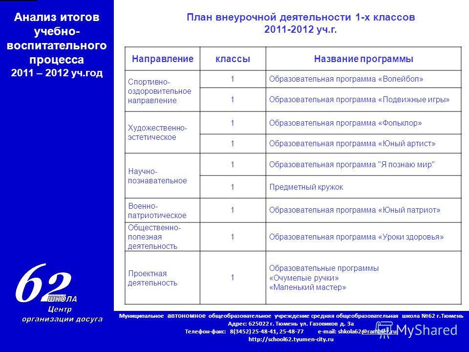 Муниципальное автономное общеобразовательное учреждение средняя общеобразовательная школа 62 г.Тюмень Адрес: 625022 г. Тюмень ул. Газовиков д. 3 а Телефон-факс: 8(3452) 25-48-41, 25-48-77 e-mail: shkola62@rambler.ru http://school62.tyumen-city.ru Ана