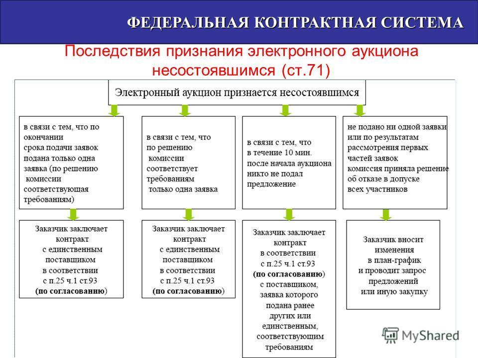 Последствия признания электронного аукциона несостоявшимся (ст.71) ФЕДЕРАЛЬНАЯ КОНТРАКТНАЯ СИСТЕМА ФЕДЕРАЛЬНАЯ КОНТРАКТНАЯ СИСТЕМА