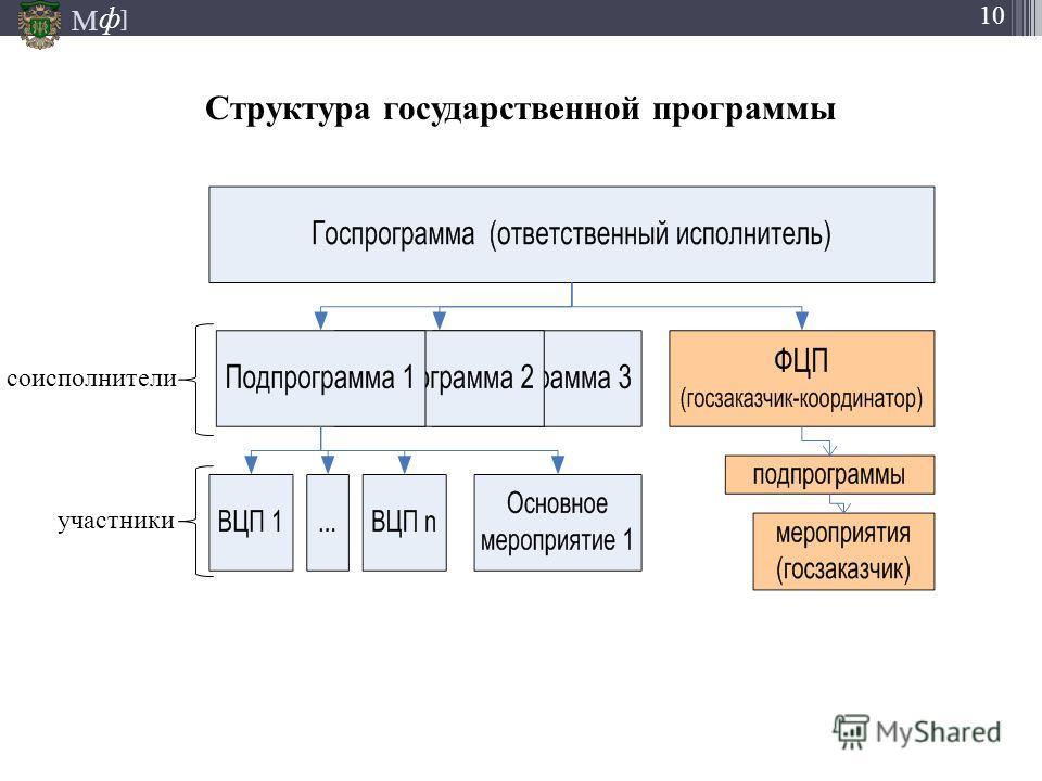М ] ф 10 Структура государственной программы соисполнители участники