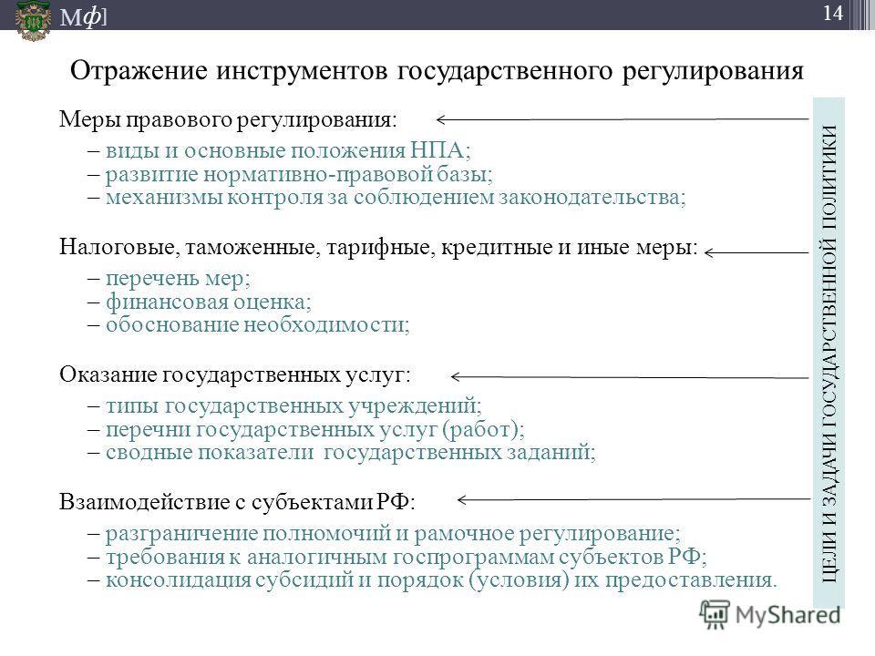 М ] ф 14 Отражение инструментов государственного регулирования Меры правового регулирования: – виды и основные положения НПА; – развитие нормативно-правовой базы; – механизмы контроля за соблюдением законодательства; Налоговые, таможенные, тарифные,