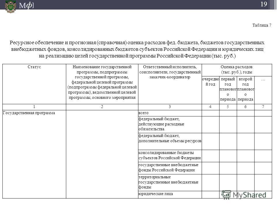 М ] ф 19 Таблица 7 Ресурсное обеспечение и прогнозная (справочная) оценка расходов фед. бюджета, бюджетов государственных внебюджетных фондов, консолидированных бюджетов субъектов Российской Федерации и юридических лиц на реализацию целей государстве