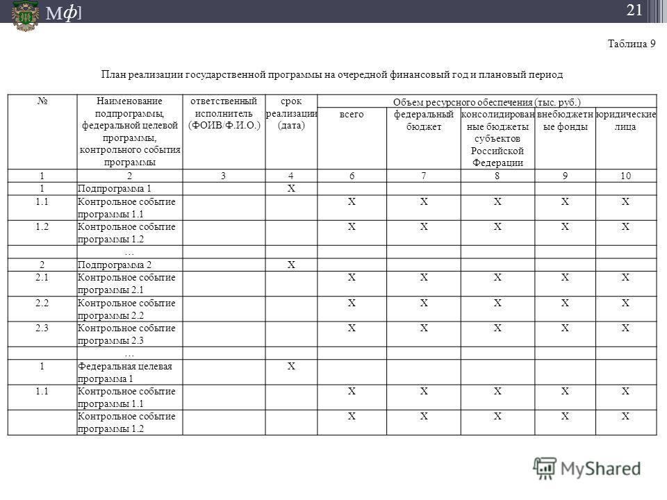 М ] ф 21 Таблица 9 План реализации государственной программы на очередной финансовый год и плановый период Наименование подпрограммы, федеральной целевой программы, контрольного события программы ответственный исполнитель (ФОИВ/Ф.И.О.) срок реализаци