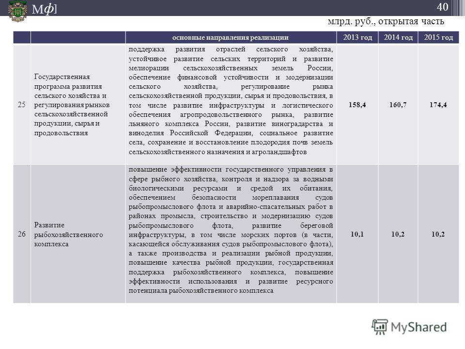 М ] ф 40 основные направления реализации 2013 год 2014 год 2015 год 25 Государственная программа развития сельского хозяйства и регулирования рынков сельскохозяйственной продукции, сырья и продовольствия поддержка развития отраслей сельского хозяйств