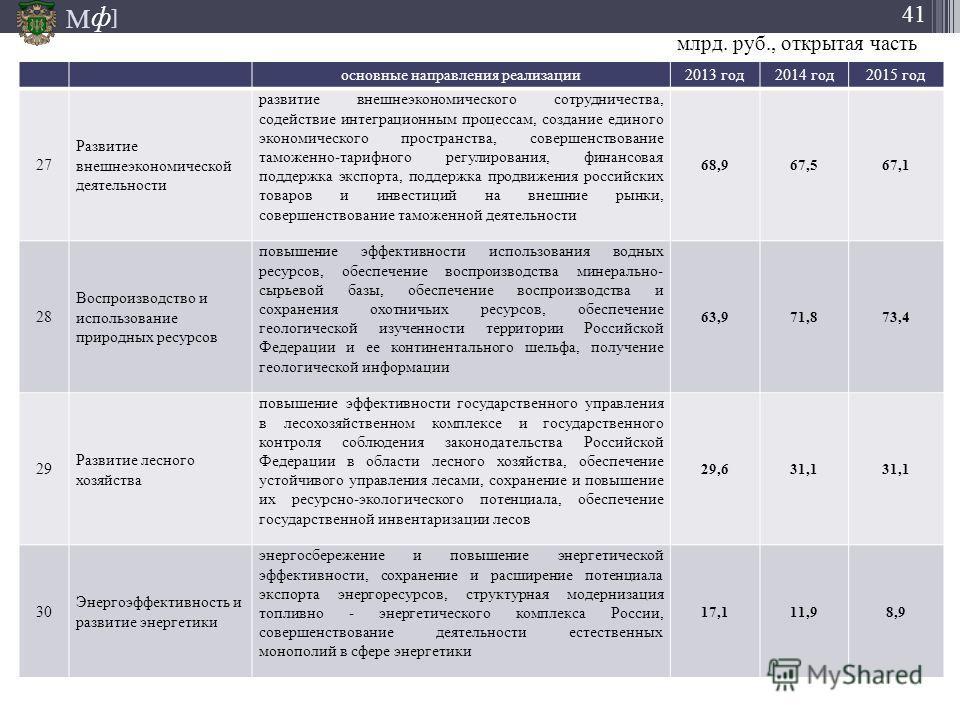 М ] ф 41 основные направления реализации 2013 год 2014 год 2015 год 27 Развитие внешнеэкономической деятельности развитие внешнеэкономического сотрудничества, содействие интеграционным процессам, создание единого экономического пространства, совершен