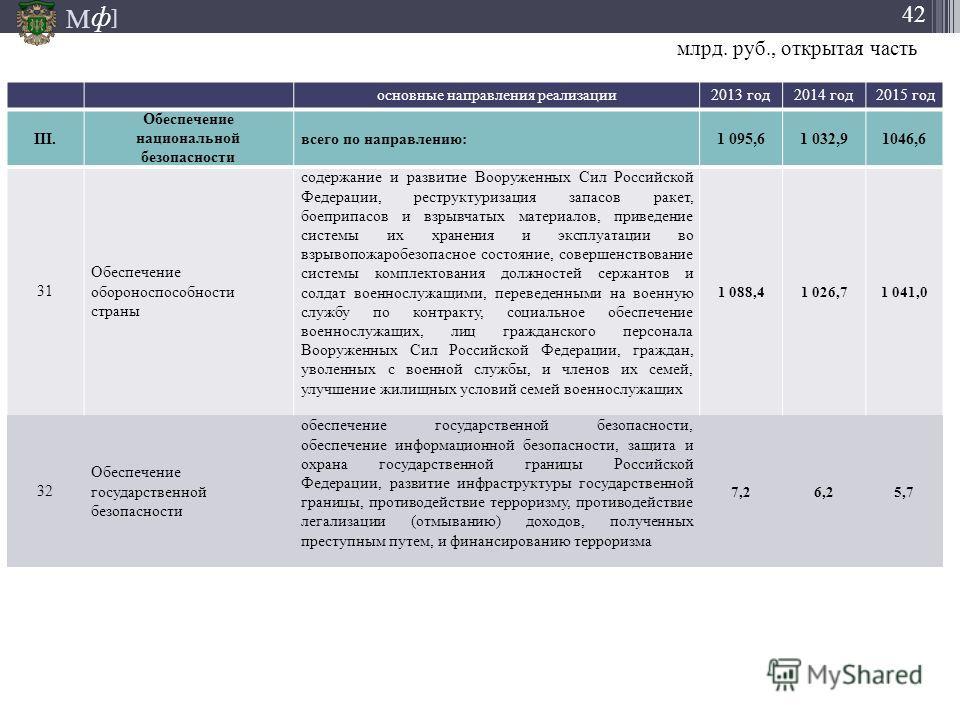 М ] ф 42 основные направления реализации 2013 год 2014 год 2015 год III. Обеспечение национальной безопасности всего по направлению: 1 095,61 032,91046,6 31 Обеспечение обороноспособности страны содержание и развитие Вооруженных Сил Российской Федера