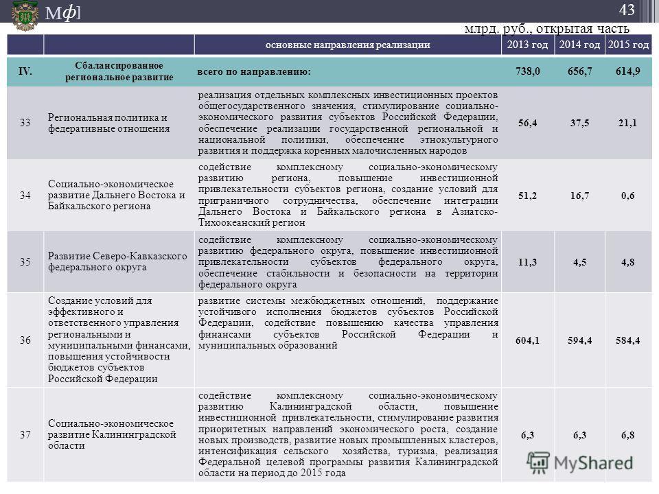 М ] ф 43 основные направления реализации 2013 год 2014 год 2015 год IV.IV. Сбалансированное региональное развитие всего по направлению:738,0656,7614,9 33 Региональная политика и федеративные отношения реализация отдельных комплексных инвестиционных п
