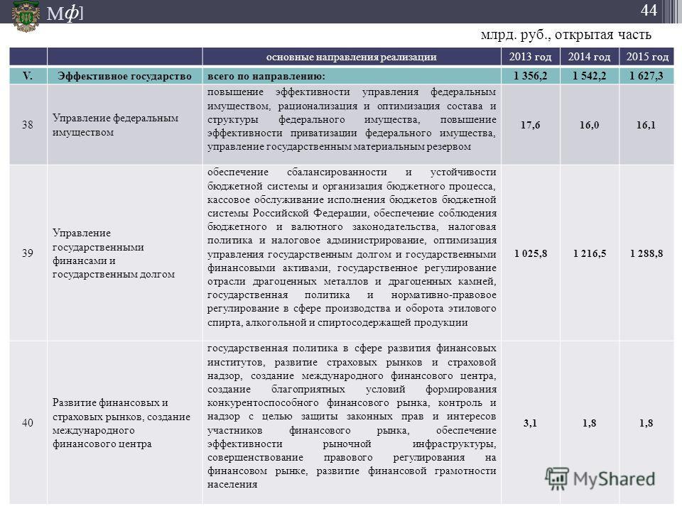 М ] ф 44 основные направления реализации 2013 год 2014 год 2015 год V.V.Эффективное государствовсего по направлению: 1 356,21 542,21 627,3 38 Управление федеральным имуществом повышение эффективности управления федеральным имуществом, рационализация