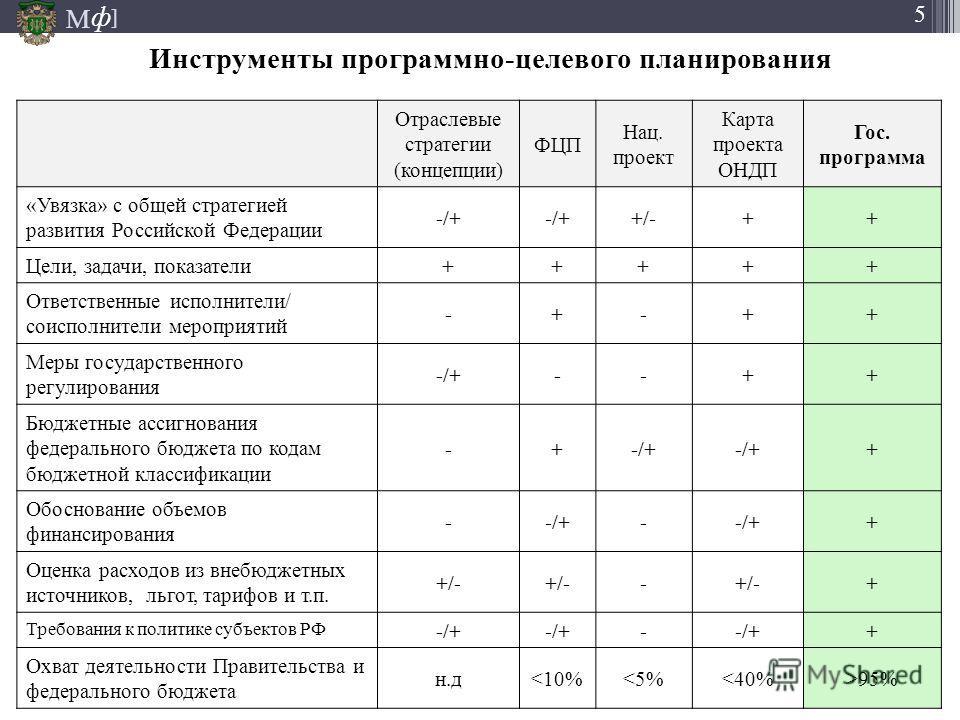 М ] ф 5 Инструменты программно-целевого планирования Отраслевые стратегии (концепции) ФЦП Нац. проект Карта проекта ОНДП Гос. программа «Увязка» с общей стратегией развития Российской Федерации -/+ +/-++ Цели, задачи, показатели +++++ Ответственные и