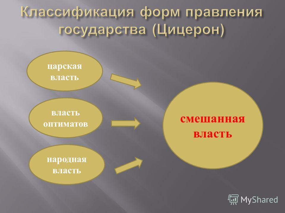 царская власть власть оптиматов народная власть смешанная власть