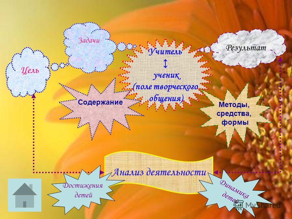 Цель Задачи Учитель ученик (поле творческого общения) Результат Содержание Методы, средства, формы Анализ деятельности Достижения детей Динамика детей
