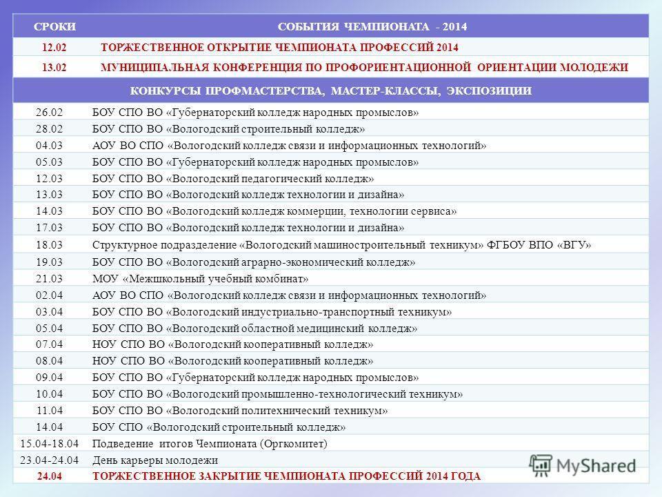 СРОКИСОБЫТИЯ ЧЕМПИОНАТА - 2014 12.02ТОРЖЕСТВЕННОЕ ОТКРЫТИЕ ЧЕМПИОНАТА ПРОФЕССИЙ 2014 13.02МУНИЦИПАЛЬНАЯ КОНФЕРЕНЦИЯ ПО ПРОФОРИЕНТАЦИОННОЙ ОРИЕНТАЦИИ МОЛОДЕЖИ КОНКУРСЫ ПРОФМАСТЕРСТВА, МАСТЕР-КЛАССЫ, ЭКСПОЗИЦИИ 26.02БОУ СПО ВО «Губернаторский колледж н