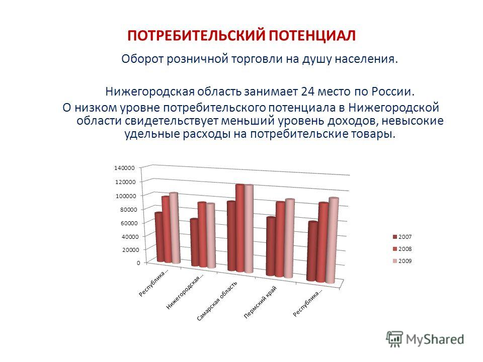 ПОТРЕБИТЕЛЬСКИЙ ПОТЕНЦИАЛ Оборот розничной торговли на душу населения. Нижегородская область занимает 24 место по России. О низком уровне потребительского потенциала в Нижегородской области свидетельствует меньший уровень доходов, невысокие удельные