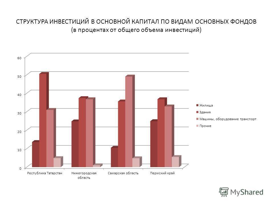 СТРУКТУРА ИНВЕСТИЦИЙ В ОСНОВНОЙ КАПИТАЛ ПО ВИДАМ ОСНОВНЫХ ФОНДОВ (в процентах от общего объема инвестиций)
