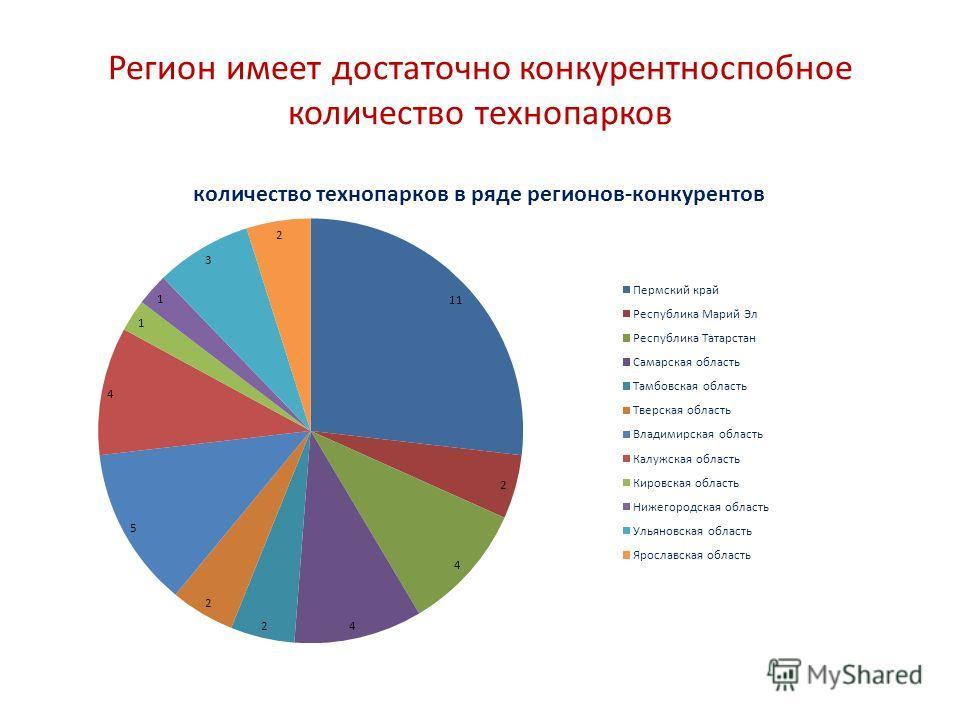Регион имеет достаточно конкурентноспобное количество технопарков