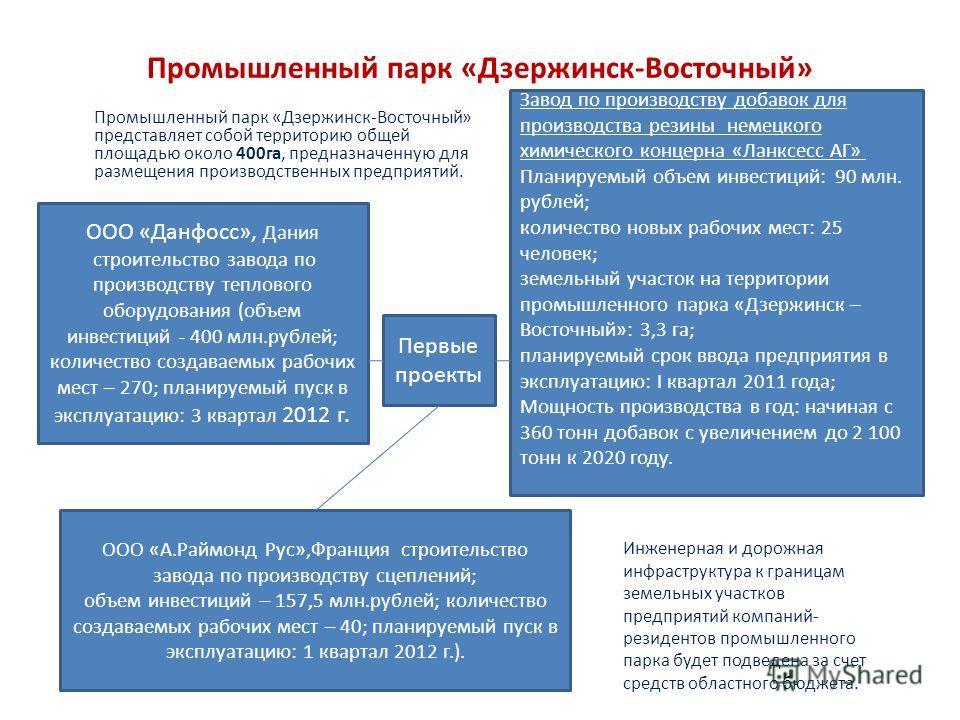 Промышленный парк «Дзержинск-Восточный» Промышленный парк «Дзержинск-Восточный» представляет собой территорию общей площадью около 400 га, предназначенную для размещения производственных предприятий. Инженерная и дорожная инфраструктура к границам зе