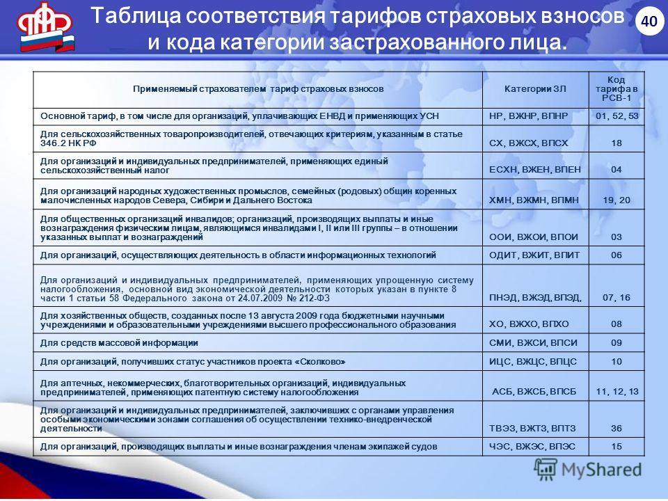 40 Таблица соответствия тарифов страховых взносов и кода категории застрахованного лица. Применяемый страхователем тариф страховых взносов Категории ЗЛ Код тарифа в РСВ-1 Основной тариф, в том числе для организаций, уплачивающих ЕНВД и применяющих УС