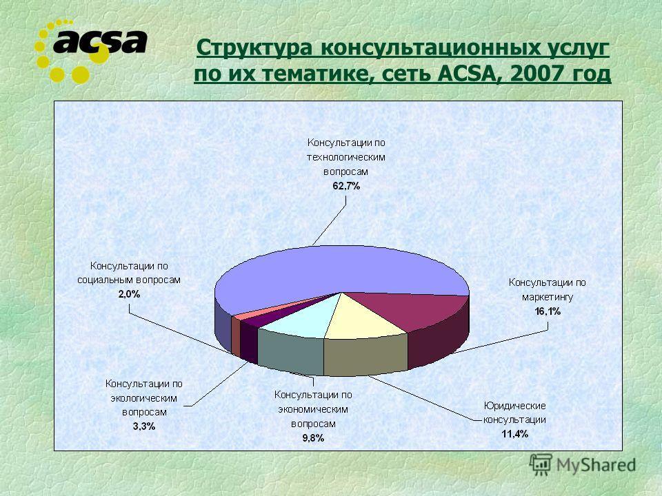 Структура консультационных услуг по их тематике, сеть ACSA, 2007 год