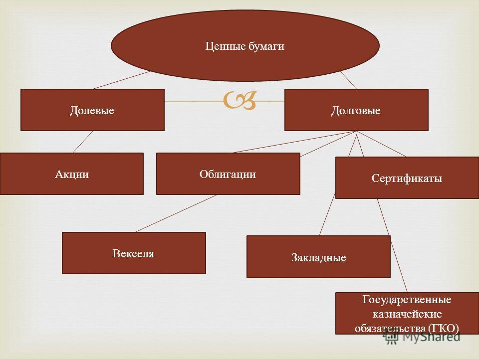 Ценные бумаги Долевые Долговые Акции Облигации Векселя Государственные казначейские обязательства (ГКО) Закладные Сертификаты