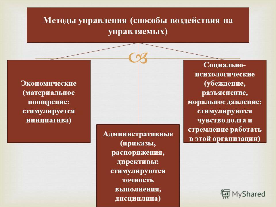 Методы управления (способы воздействия на управляемых) Экономические (материальное поощрение: стимулируется инициатива) Социально- психологические (убеждение, разъяснение, моральное давление: стимулируются чувство долга и стремление работать в этой о