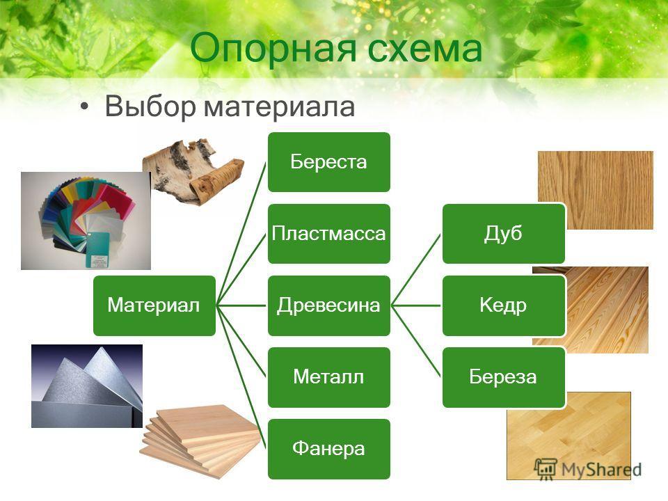 Опорная схема Выбор материала Материал БерестаПластмасса ДревесинаДуб КедрБереза МеталлФанера