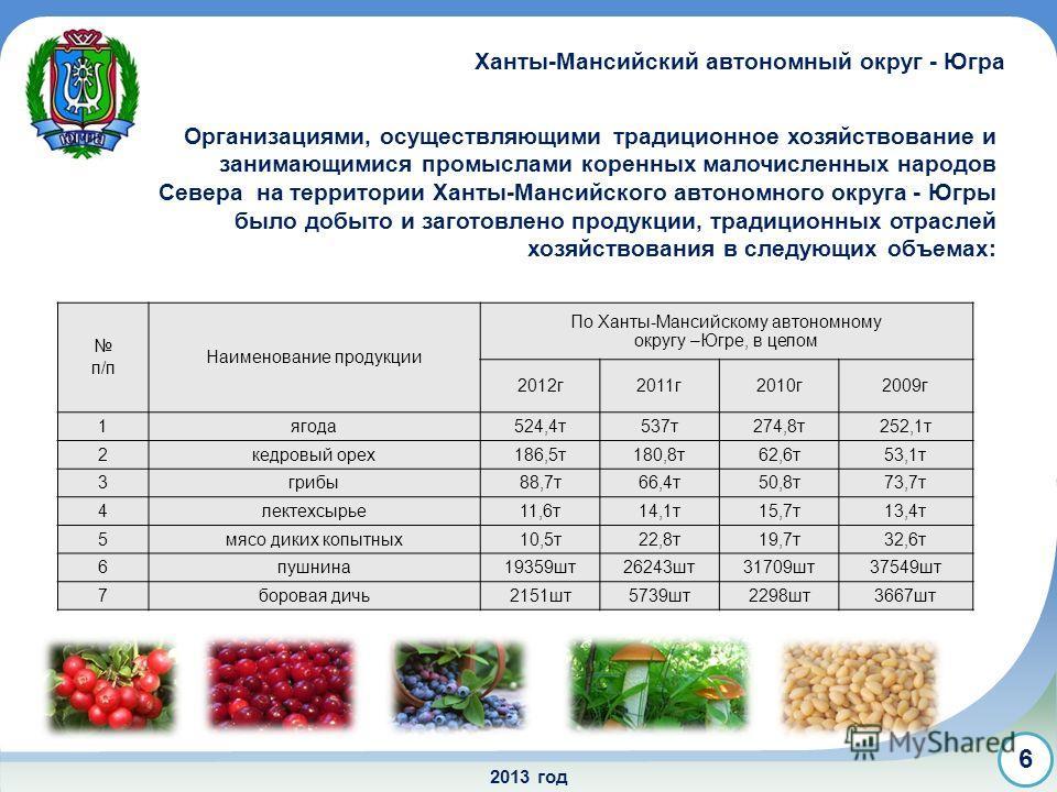 2013 год 6 Организациями, осуществляющими традиционное хозяйствование и занимающимися промыслами коренных малочисленных народов Севера на территории Ханты-Мансийского автономного округа - Югры было добыто и заготовлено продукции, традиционных отрасле