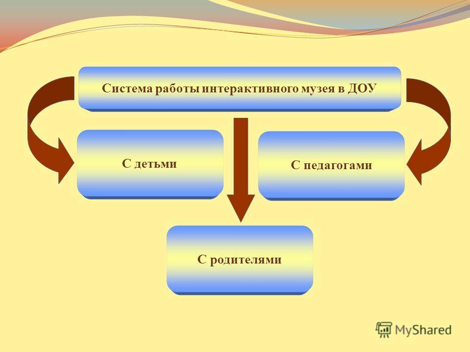 Система работы интерактивного музея в ДОУ С детьми С родителями С педагогами