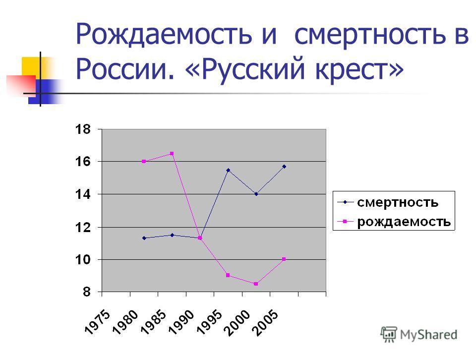 Рождаемость и смертность в России. «Русский крест»